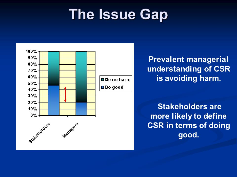 The Issue Gap Prevalent managerial understanding of CSR is avoiding harm.