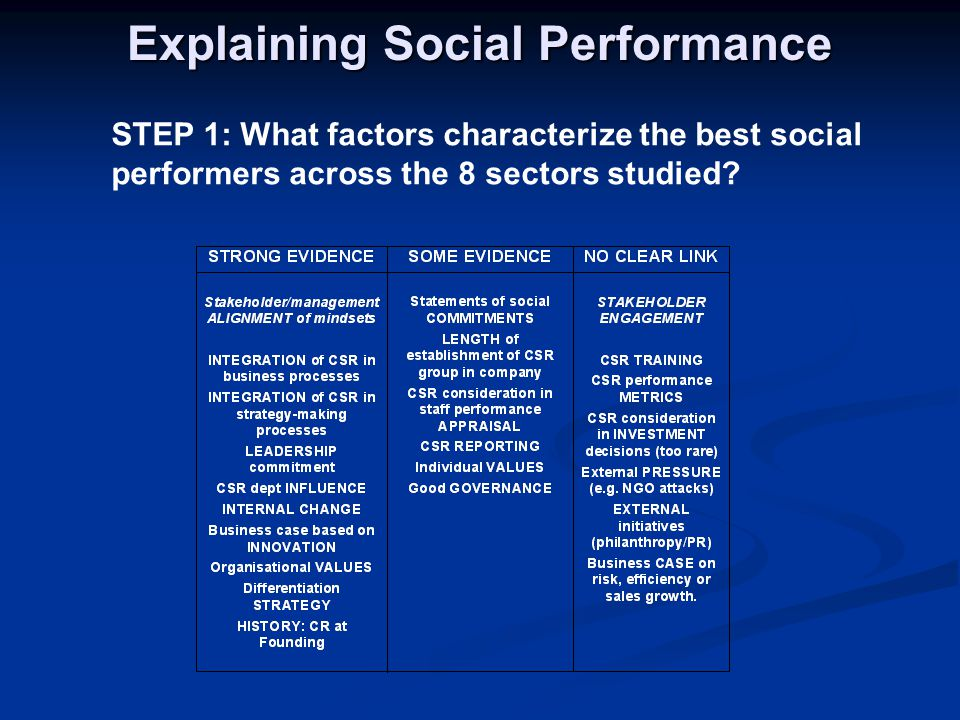Explaining Social Performance STEP 1: What factors characterize the best social performers across the 8 sectors studied