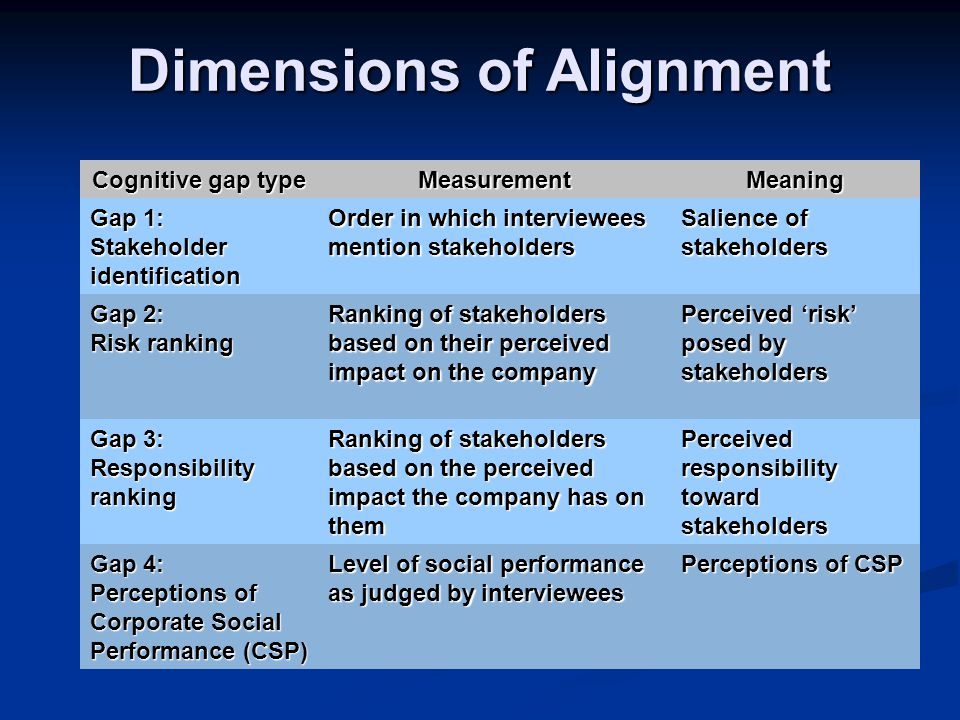 Dimensions of Alignment Cognitive gap type MeasurementMeaning Gap 1: Stakeholder identification Order in which interviewees mention stakeholders Salience of stakeholders Gap 2: Risk ranking Ranking of stakeholders based on their perceived impact on the company Perceived 'risk' posed by stakeholders Gap 3: Responsibility ranking Ranking of stakeholders based on the perceived impact the company has on them Perceived responsibility toward stakeholders Gap 4: Perceptions of Corporate Social Performance (CSP) Level of social performance as judged by interviewees Perceptions of CSP