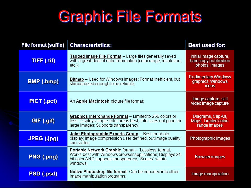 Graphic File Formats File format (suffix) Characteristics: Best used for: TIFF (.tif) Tagged Image File Format – Large files generally saved with a great deal of data information (color range, resolution, etc.); Initial image capture, hard-copy publication photos, images BMP (.bmp) Bitmap – Used for Windows images; Format inefficient, but standardized enough to be reliable; Rudimentary Windows graphics, Windows icons PICT (.pct) An Apple Macintosh picture file format; Image capture, still video image capture GIF (.gif) Graphics Interchange Format – Limited to 256 colors or less; Displays single color areas best; File sizes not good for large images; Supports transparency; Diagrams, Clip Art, Maps, Limited color- range images JPEG (.jpg) Joint Photographic Experts Group – Best for photo display; Image compression user-defined, but image quality can suffer; Photographic images PNG (.png) Portable Network Graphic format – 'Lossless' format; Works best with Windows browser applications; Displays 24- bit color AND supports transparency; Scales within windows; Browser images PSD (.psd) Native Photoshop file format; Can be imported into other image manipulation programs; Image manipulation