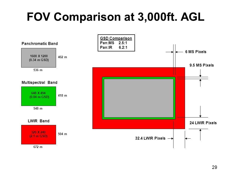 29 FOV Comparison at 3,000ft.
