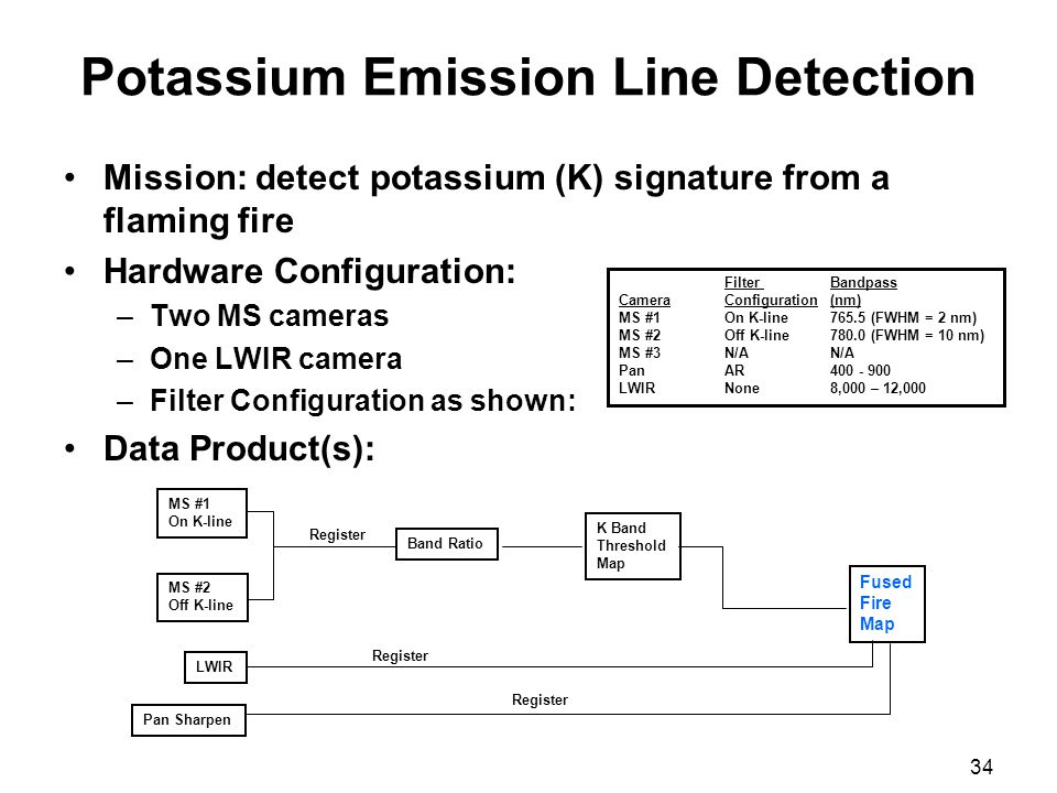34 Potassium Emission Line Detection Mission: detect potassium (K) signature from a flaming fire Hardware Configuration: –Two MS cameras –One LWIR cam