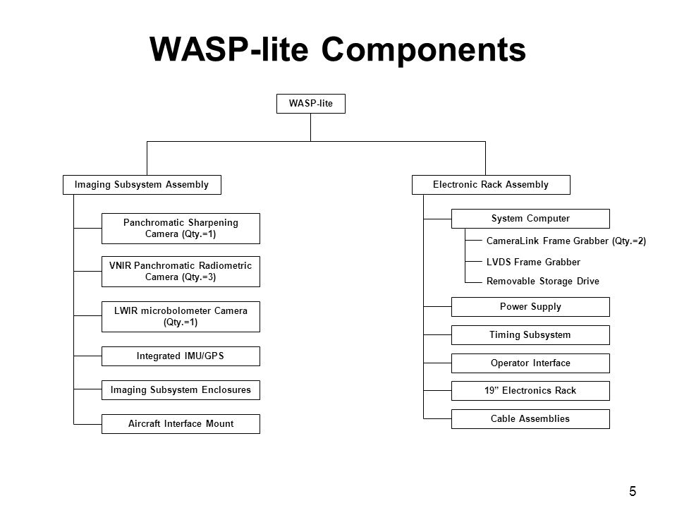 5 WASP-lite Components WASP-lite Panchromatic Sharpening Camera (Qty.=1) Imaging Subsystem Assembly VNIR Panchromatic Radiometric Camera (Qty.=3) LWIR