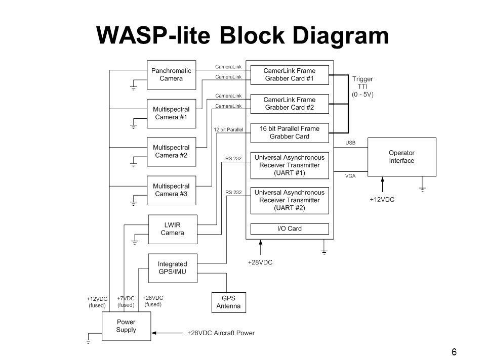 6 WASP-lite Block Diagram
