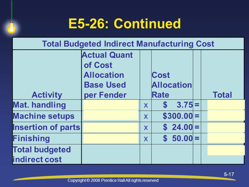 Copyright © 2008 Prentice Hall All rights reserved 5-17 E5-26: Continued Total Budgeted Indirect Manufacturing Cost Activity Actual Quant of Cost Allocation Base Used per Fender Cost Allocation RateTotal Mat.