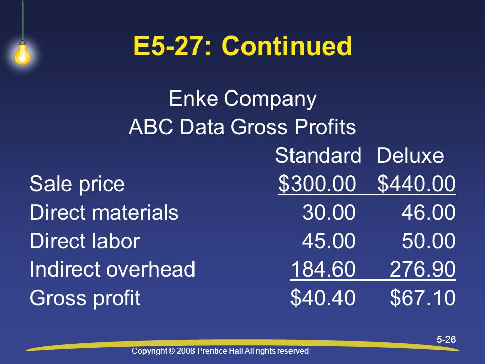 Copyright © 2008 Prentice Hall All rights reserved 5-26 E5-27: Continued Enke Company ABC Data Gross Profits StandardDeluxe Sale price$300.00$440.00 Direct materials30.0046.00 Direct labor45.0050.00 Indirect overhead184.60 276.90 Gross profit$40.40$67.10