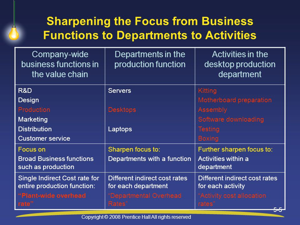 Copyright © 2008 Prentice Hall All rights reserved 5-6 Objective 2 Develop activity-based costs (ABC) and use activity-based management (ABM) to make business decisions