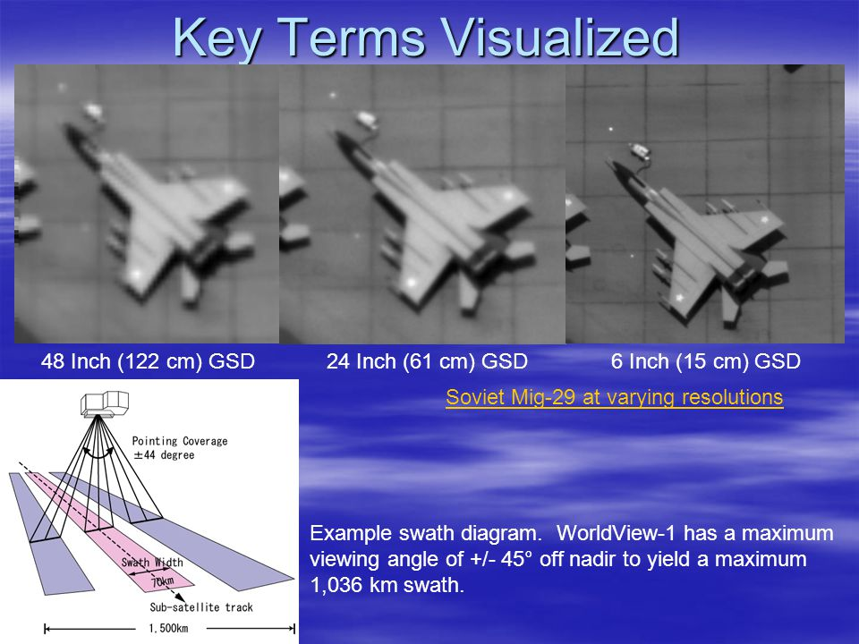 Key Terms Visualized 48 Inch (122 cm) GSD 24 Inch (61 cm) GSD 6 Inch (15 cm) GSD Example swath diagram.