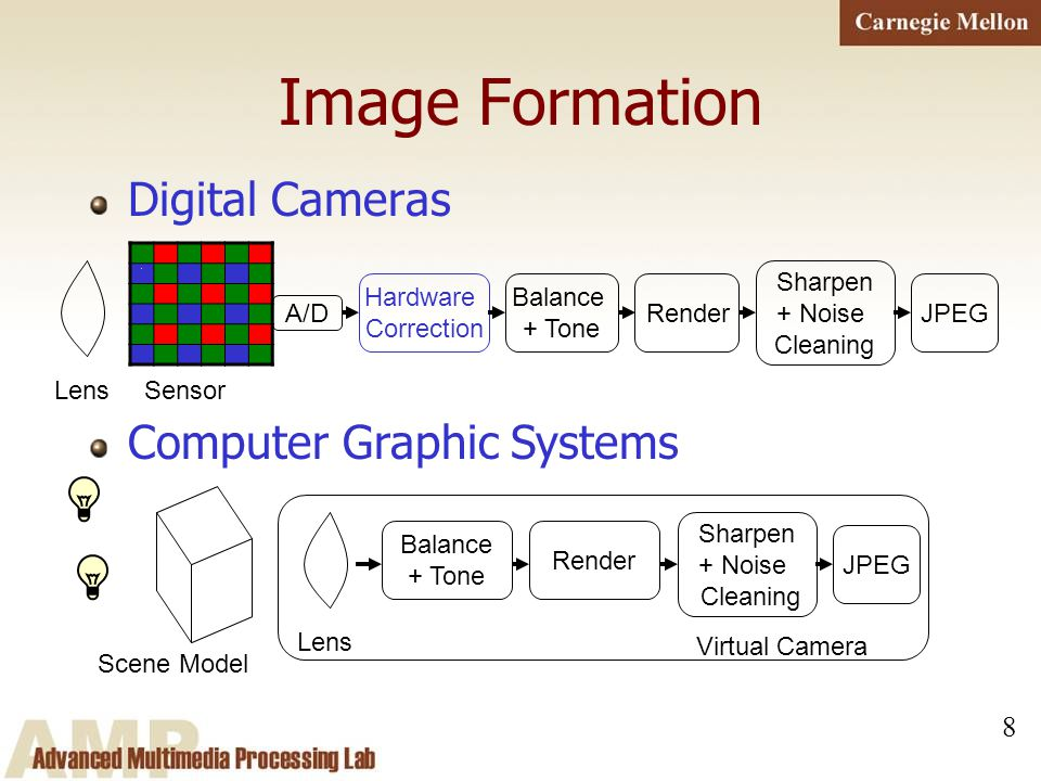 8 Image Formation Digital Cameras 1 LensSensor Hardware Correction Balance + Tone Render Sharpen + Noise Cleaning JPEG A/D Computer Graphic Systems Sc