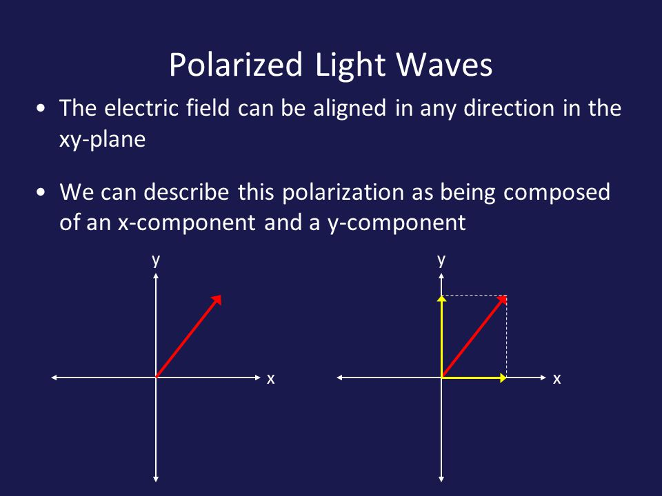 Polarized Light Waves The electric field can be aligned in any direction in the xy-plane We can describe this polarization as being composed of an x-component and a y-component x y x y