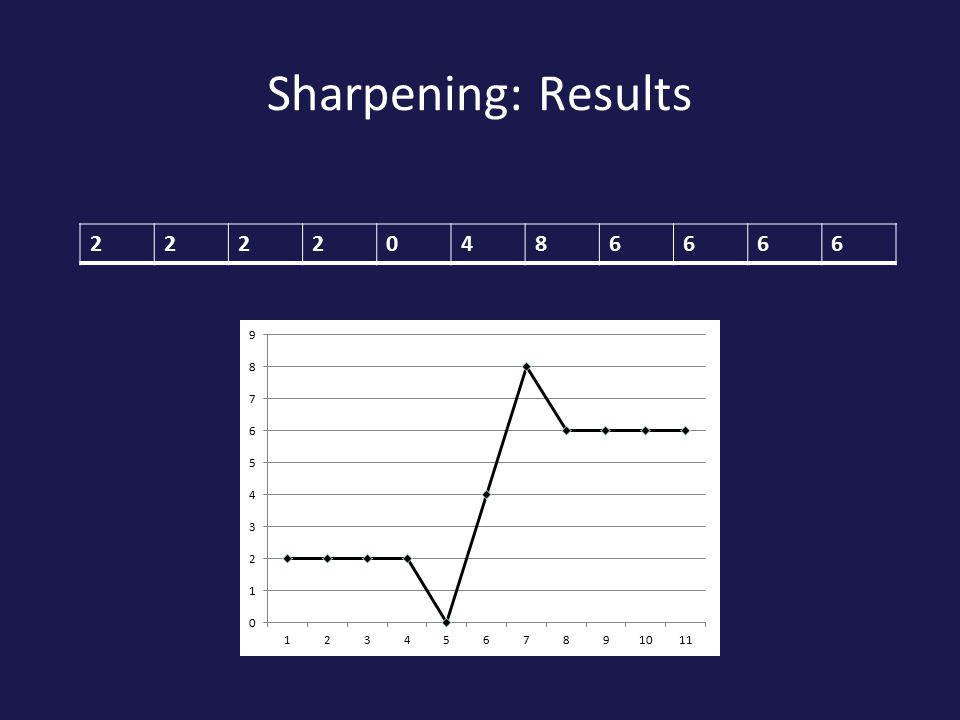 Sharpening: Results 22220486666