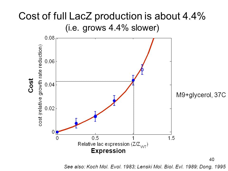 40 Cost of full LacZ production is about 4.4% (i.e. grows 4.4% slower) M9+glycerol, 37C See also: Koch Mol. Evol. 1983; Lenski Mol. Biol. Evl. 1989; D