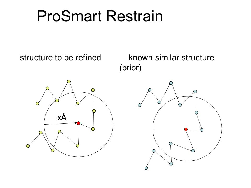 ProSmart Restrain structure to be refined known similar structure (prior) xÅ