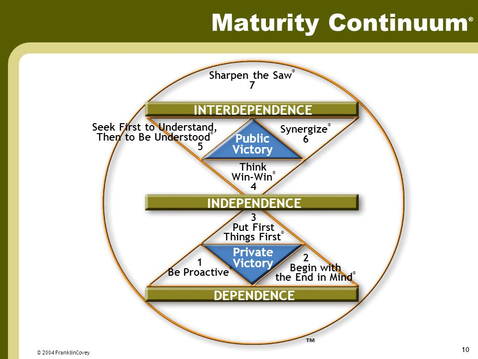 © 2004 FranklinCovey 10 INTERDEPENDENCE INDEPENDENCE DEPENDENCE Public Victory Private Victory Seek First to Understand, Then to Be Understood ® 5 Synergize ® 6 Think Win-Win ® 4 3 Put First Things First ® 2 Begin with the End in Mind ® 1 Be Proactive ® Sharpen the Saw ® 7 Maturity Continuum ®