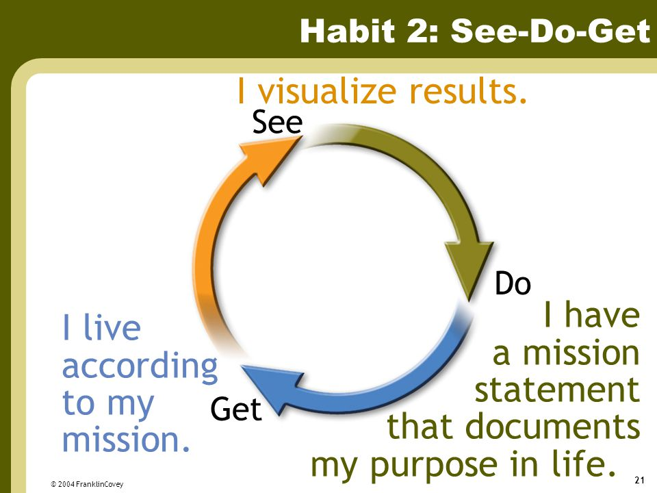© 2004 FranklinCovey 21 Habit 2: See-Do-Get Get Do See I visualize results. I have a mission statement that documents my purpose in life. I live accor