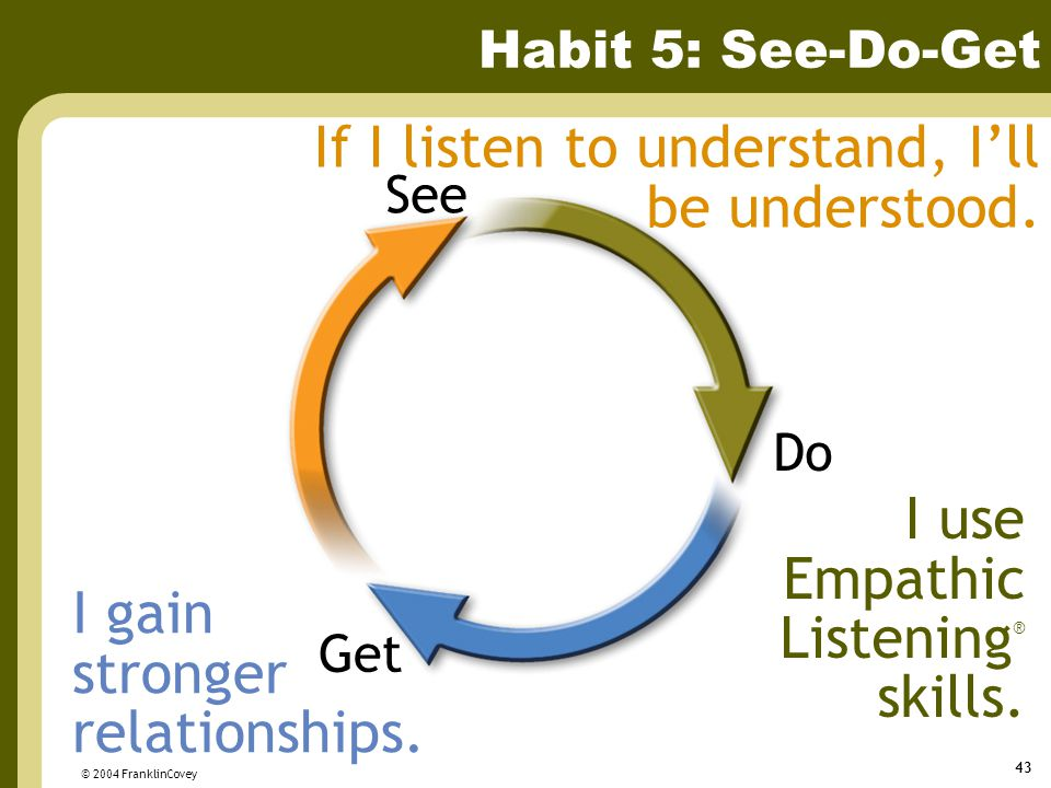 © 2004 FranklinCovey 43 Habit 5: See-Do-Get Get Do See If I listen to understand, I'll be understood. I use Empathic Listening ® skills. I gain strong