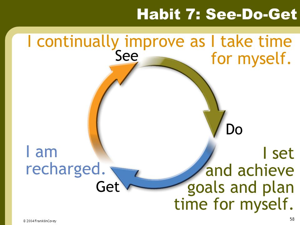 © 2004 FranklinCovey 58 Habit 7: See-Do-Get Get Do See I continually improve as I take time for myself.