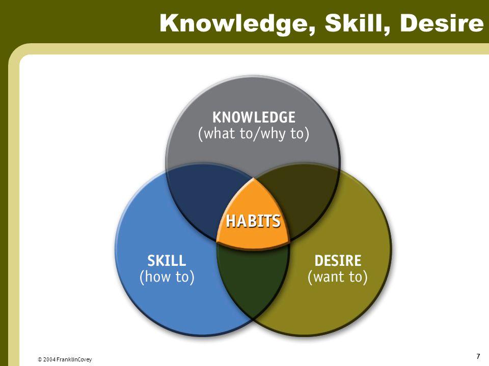 © 2004 FranklinCovey 7 Knowledge, Skill, Desire