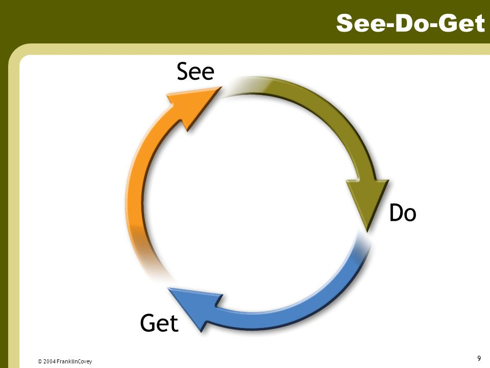 © 2004 FranklinCovey 9 See-Do-Get Get Do See