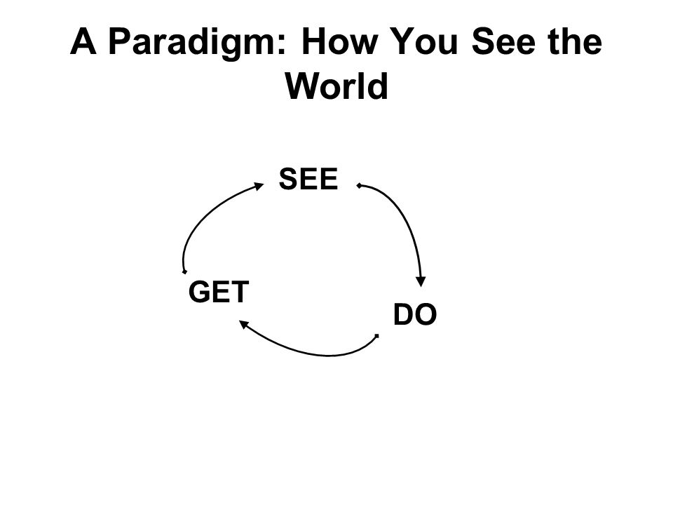 A Paradigm: How You See the World SEE GET DO