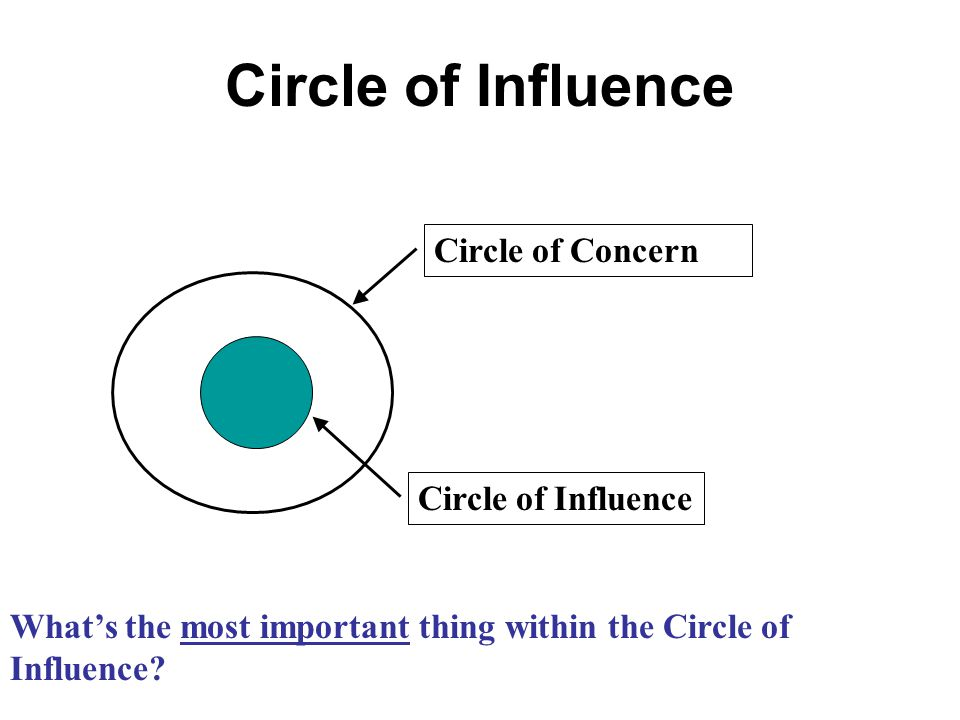Circle of Influence Circle of Concern Circle of Influence What's the most important thing within the Circle of Influence