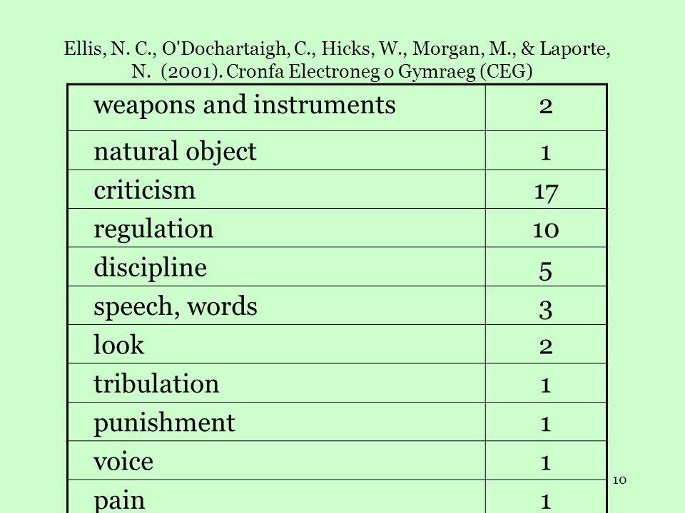 10 Ellis, N. C., O Dochartaigh, C., Hicks, W., Morgan, M., & Laporte, N.