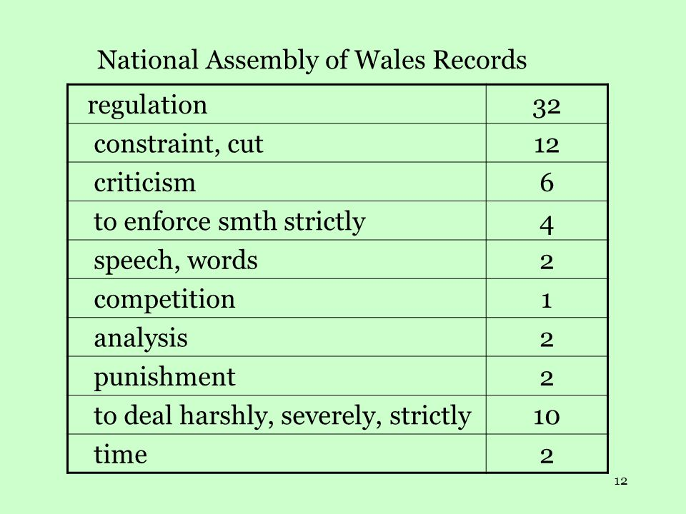 12 National Assembly of Wales Records regulation32 constraint, cut12 criticism6 to enforce smth strictly4 speech, words2 competition1 analysis2 punishment2 to deal harshly, severely, strictly10 time2