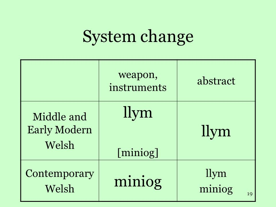 19 System change weapon, instruments abstract Middle and Early Modern Welsh llym [miniog] llym Contemporary Welsh miniog llym miniog