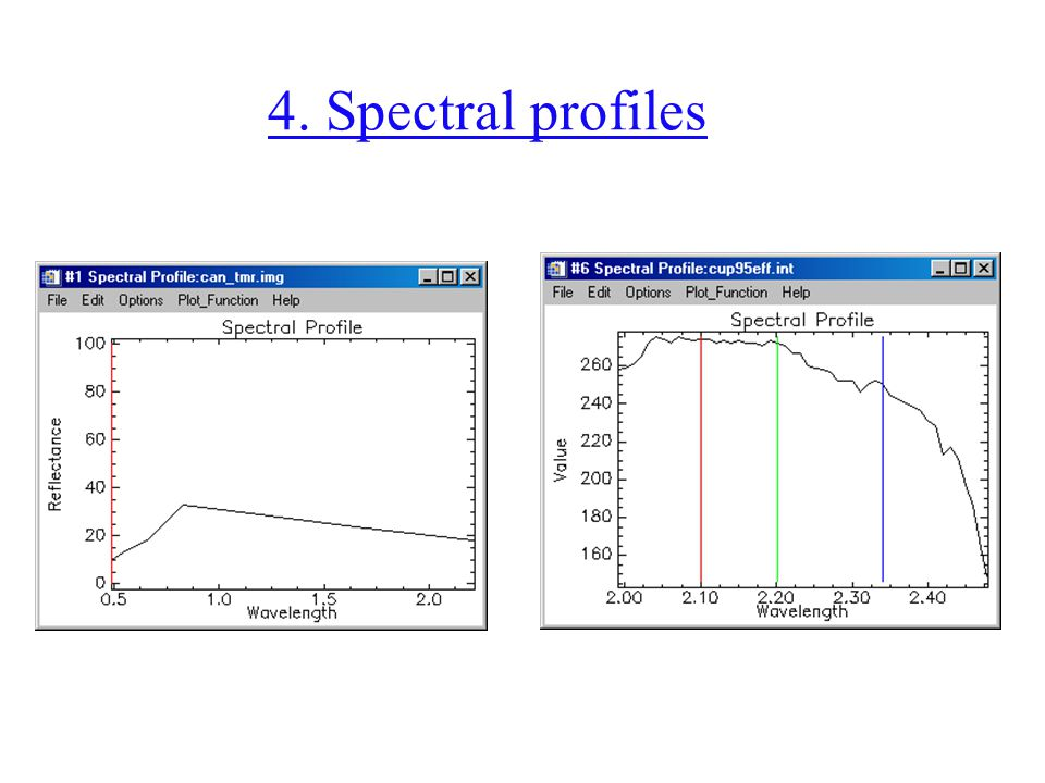 4. Spectral profiles