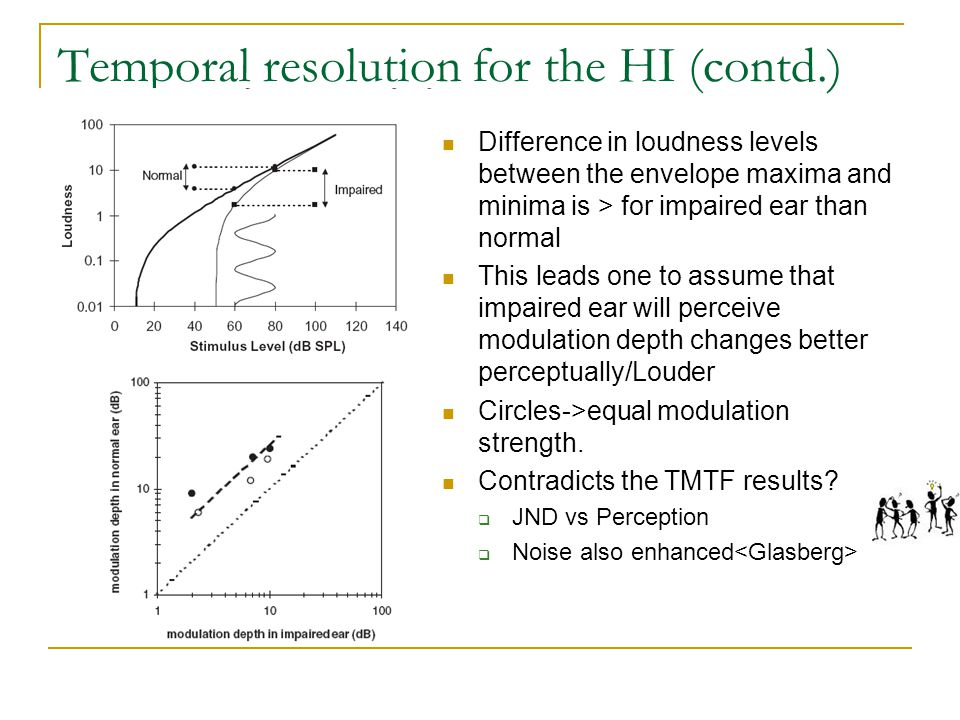 Temporal resolution for the HI (contd.) Difference in loudness levels between the envelope maxima and minima is > for impaired ear than normal This leads one to assume that impaired ear will perceive modulation depth changes better perceptually/Louder Circles->equal modulation strength.