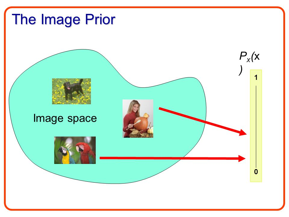 The Image Prior Px(x)Px(x) Image space 1 0