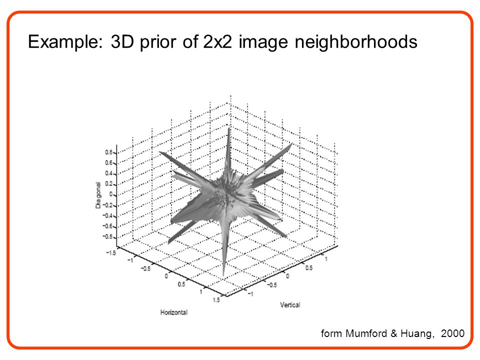 Example: 3D prior of 2x2 image neighborhoods form Mumford & Huang, 2000