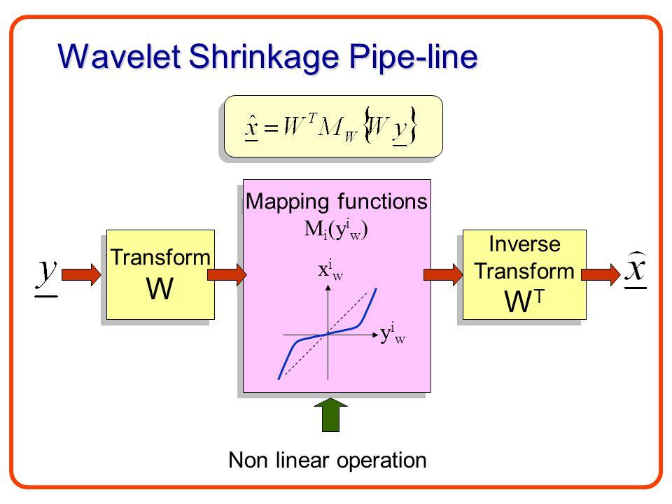 Wavelet Shrinkage Pipe-line Transform W Transform W Mapping functions M i (y i w ) Mapping functions M i (y i w ) Inverse Transform W T Inverse Transform W T yiwyiw xiwxiw Non linear operation