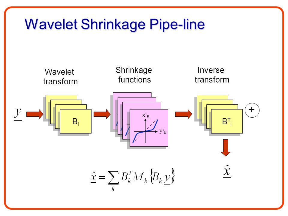 Wavelet Shrinkage Pipe-line B1B1 B1B1 Wavelet transform B1B1 B1B1 B1B1 B1B1 BiBi BiBi Shrinkage functions Inverse transform B1B1 B1B1 B1B1 B1B1 B1B1 B1B1 BTiBTi BTiBTi xiBxiB yiByiB +