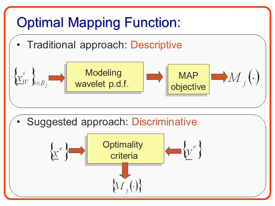 Optimal Mapping Function: Traditional approach: Descriptive Suggested approach: Discriminative Modeling wavelet p.d.f. MAP objective MAP objective Opt