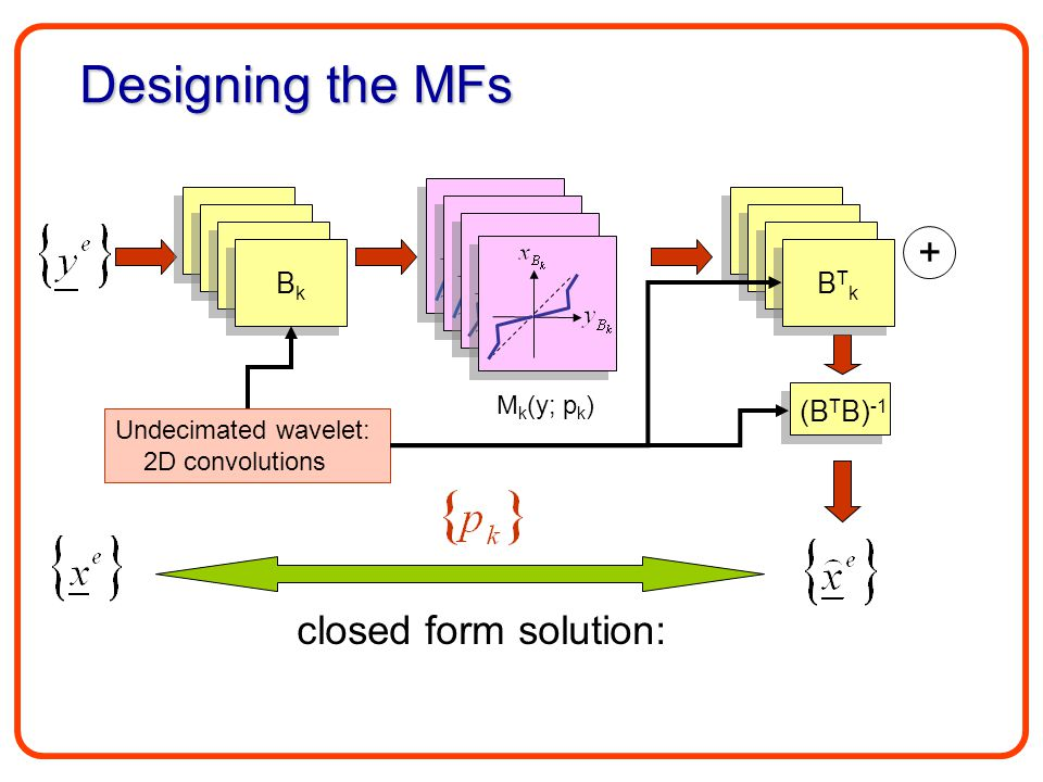 B1B1 B1B1 B1B1 B1B1 B1B1 B1B1 BkBk BkBk B1B1 B1B1 B1B1 B1B1 B1B1 B1B1 BTkBTk BTkBTk + Designing the MFs closed form solution: M k (y; p k ) (B T B) -1 Undecimated wavelet: 2D convolutions