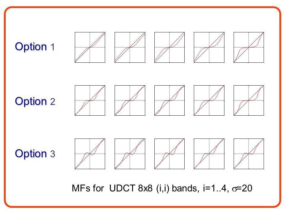 MFs for UDCT 8x8 (i,i) bands, i=1..4,  =20 Option Option 1 Option Option 2 Option Option 3
