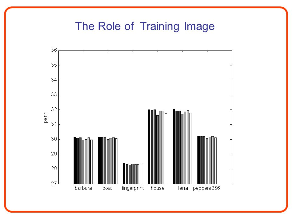 The Role of Training Image