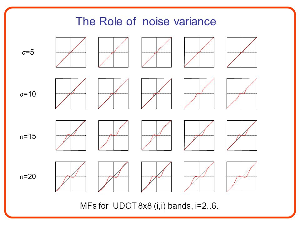 MFs for UDCT 8x8 (i,i) bands, i=2..6.  =5  =10  =15  =20 The Role of noise variance