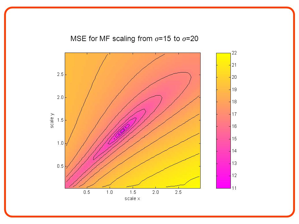 MSE for MF scaling from  =15 to  =20