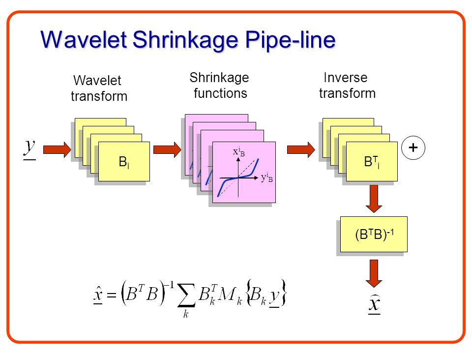 Wavelet Shrinkage Pipe-line B1B1 B1B1 Wavelet transform B1B1 B1B1 B1B1 B1B1 BiBi BiBi Shrinkage functions Inverse transform B1B1 B1B1 B1B1 B1B1 B1B1 B1B1 BTiBTi BTiBTi xiBxiB yiByiB + (B T B) -1