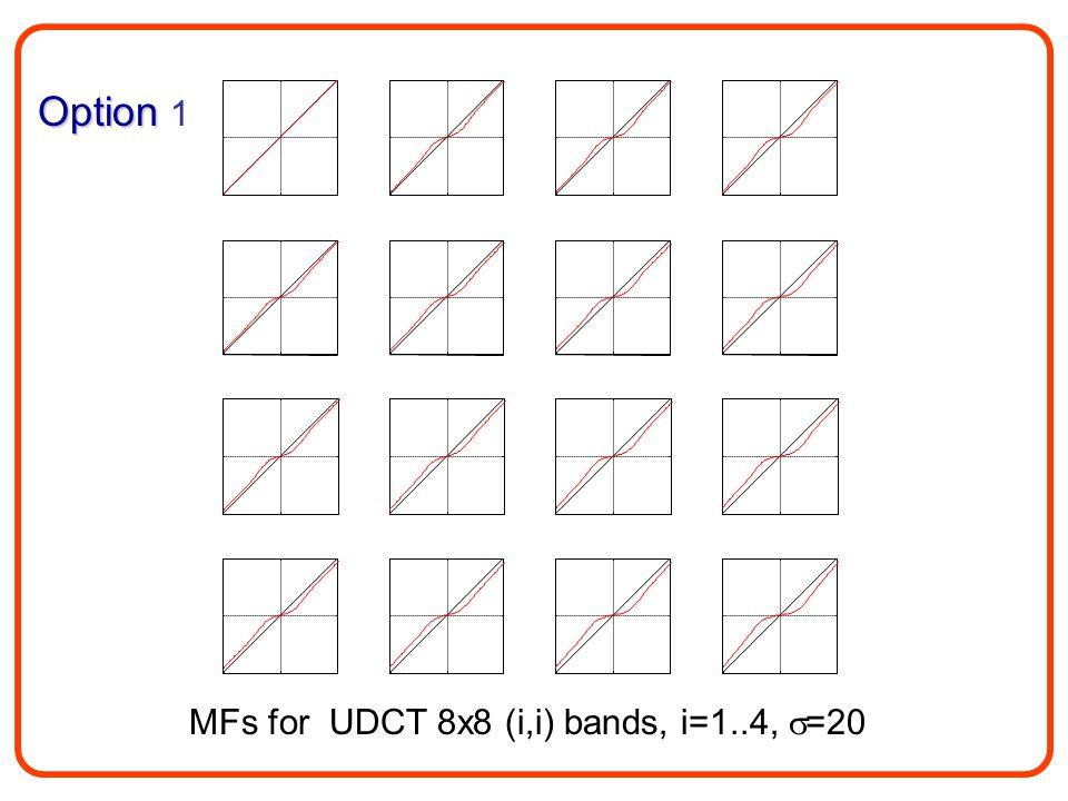 MFs for UDCT 8x8 (i,i) bands, i=1..4,  =20 Option Option 1