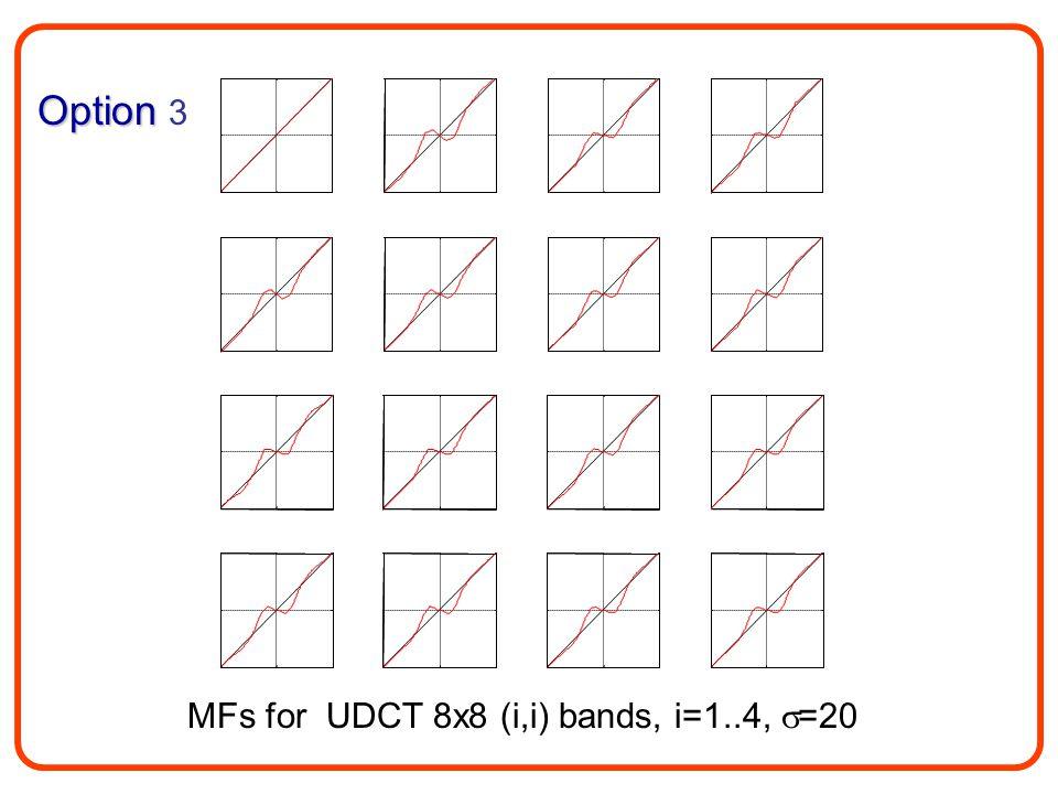 MFs for UDCT 8x8 (i,i) bands, i=1..4,  =20 Option Option 3