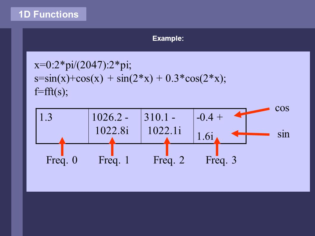 Example: 1D Functions x=0:2*pi/(2047):2*pi; s=sin(x)+cos(x) + sin(2*x) + 0.3*cos(2*x); f=fft(s); 1.31026.2 - 1022.8i 310.1 - 1022.1i -0.4 + 1.6i Freq.