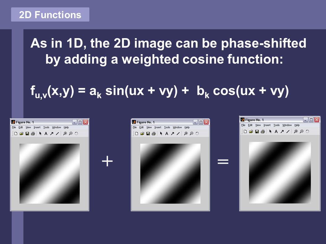 2D Functions As in 1D, the 2D image can be phase-shifted by adding a weighted cosine function: f u,v (x,y) = a k sin(ux + vy) + b k cos(ux + vy) + =