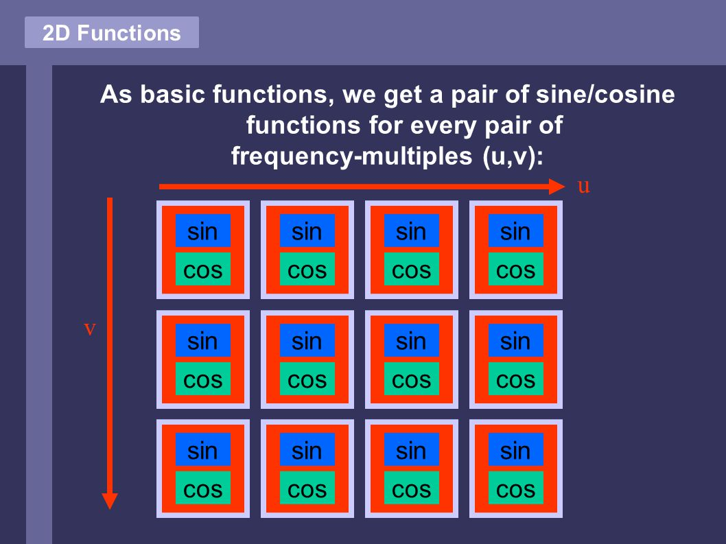 2D Functions As basic functions, we get a pair of sine/cosine functions for every pair of frequency-multiples (u,v): sin cos sin cos sin cos sin cos sin cos sin cos sin cos sin cos sin cos sin cos sin cos sin cos v u