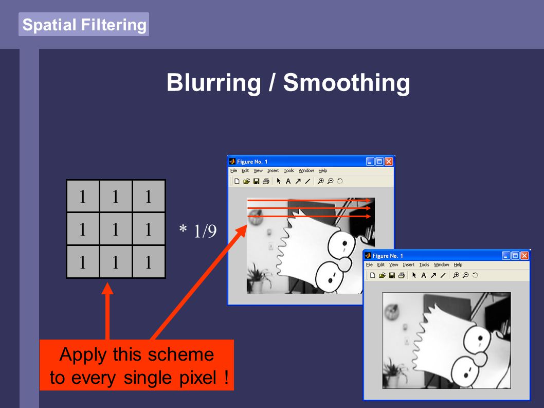 Spatial Filtering Blurring / Smoothing 111 111 111 * 1/9 Apply this scheme to every single pixel !