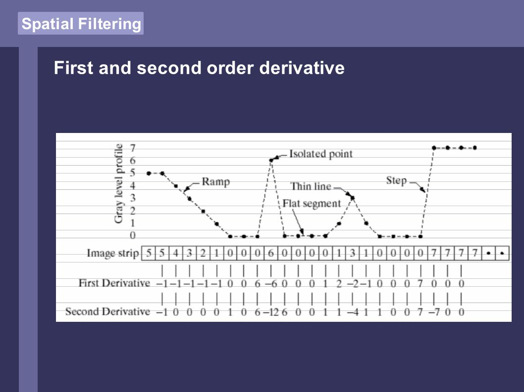 Spatial Filtering First and second order derivative