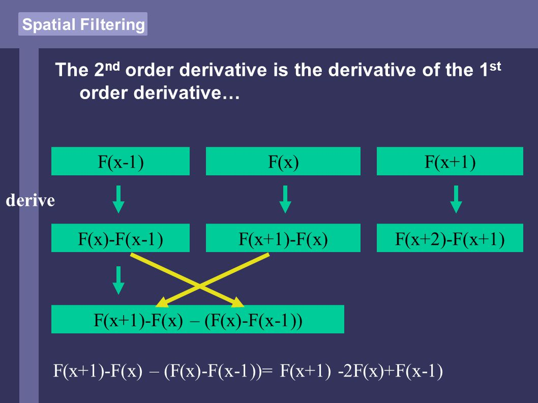 Spatial Filtering The 2 nd order derivative is the derivative of the 1 st order derivative… F(x-1)F(x)F(x+1) F(x)-F(x-1)F(x+1)-F(x)F(x+2)-F(x+1) derive F(x+1)-F(x) – (F(x)-F(x-1)) F(x+1)-F(x) – (F(x)-F(x-1))= F(x+1) -2F(x)+F(x-1)