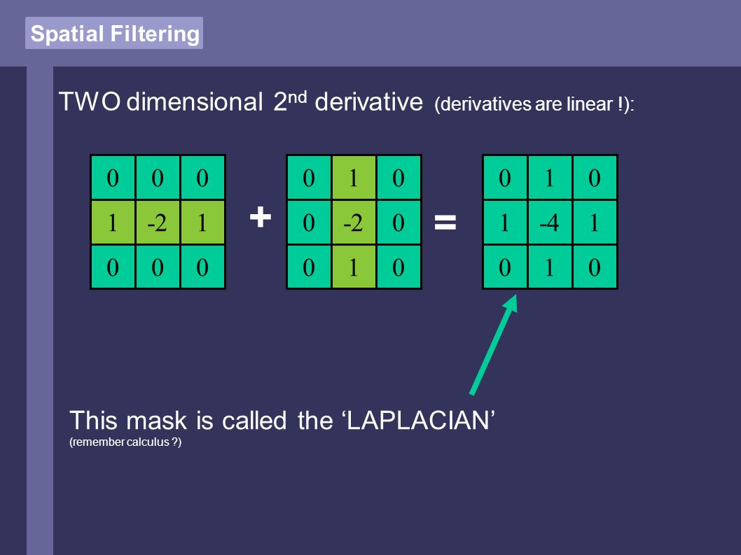 Spatial Filtering 1-21 TWO dimensional 2 nd derivative (derivatives are linear !): -2 1 1 + = 000 0000 0 0 0 0 0 -4 1 1 0 1 0 0 1 0 This mask is called the 'LAPLACIAN' (remember calculus ?)